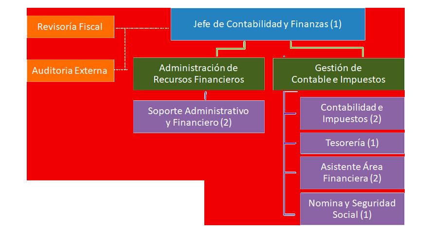 Organigrama Fundacion Natura Colombia 3